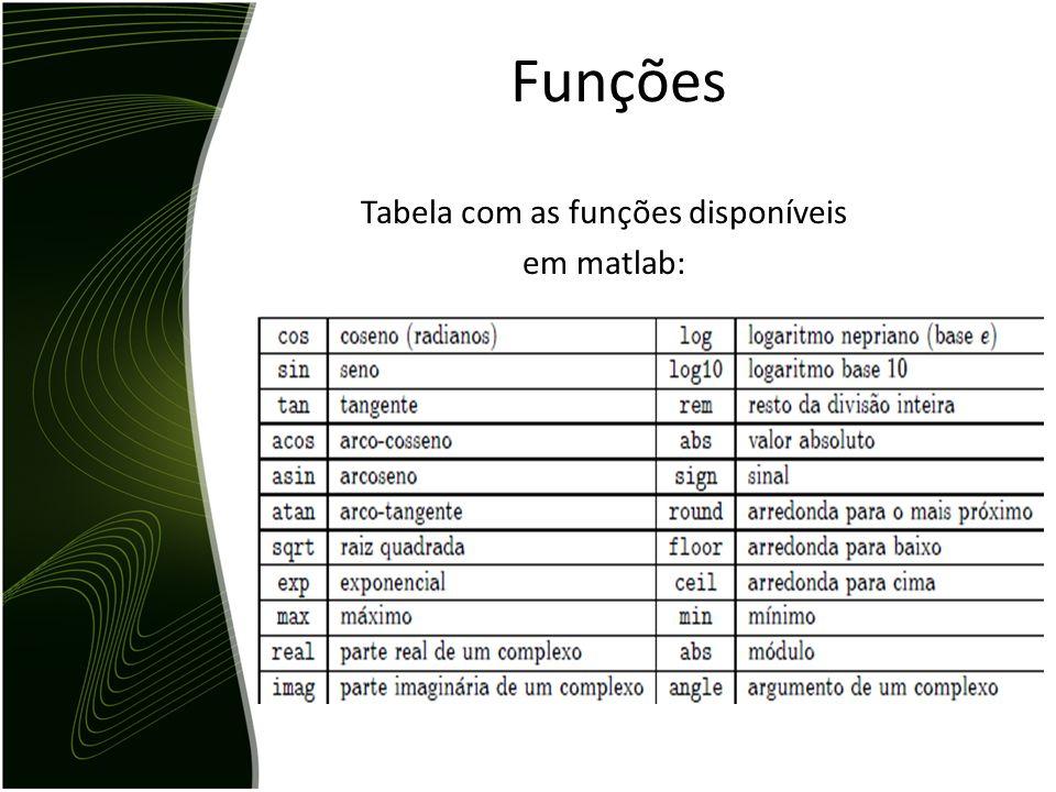 Tabela com as funções disponíveis