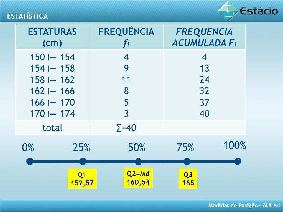 0% 25% 50% 75% 100% ESTATURAS (cm) FREQUÊNCIA fi FREQUENCIA