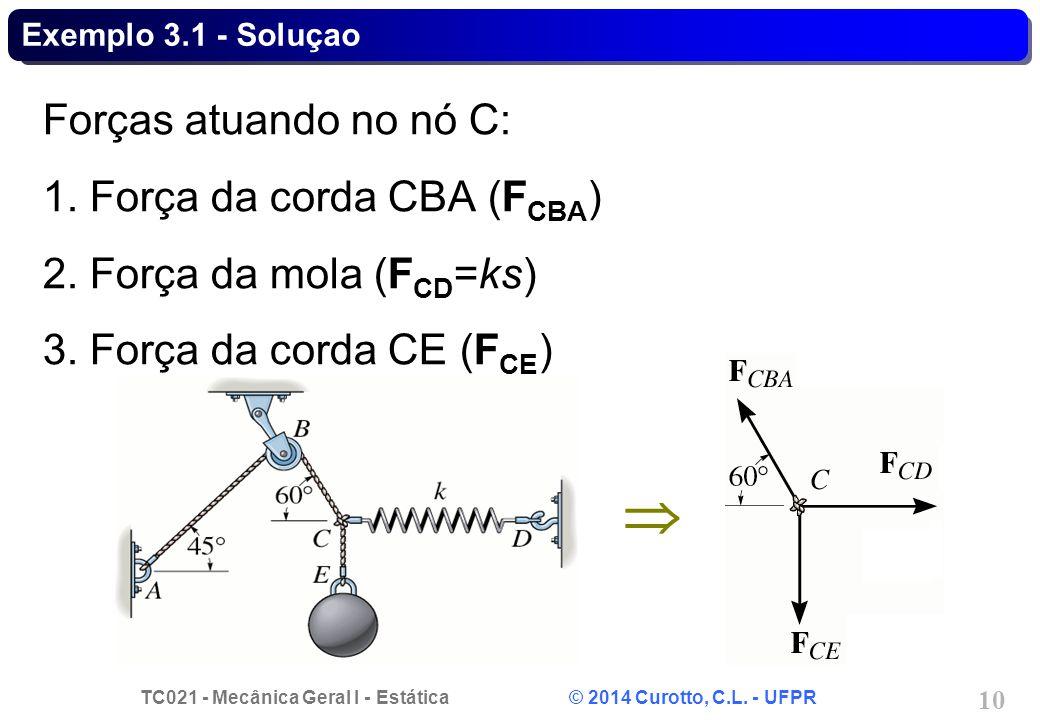  Forças atuando no nó C: 1. Força da corda CBA (FCBA)