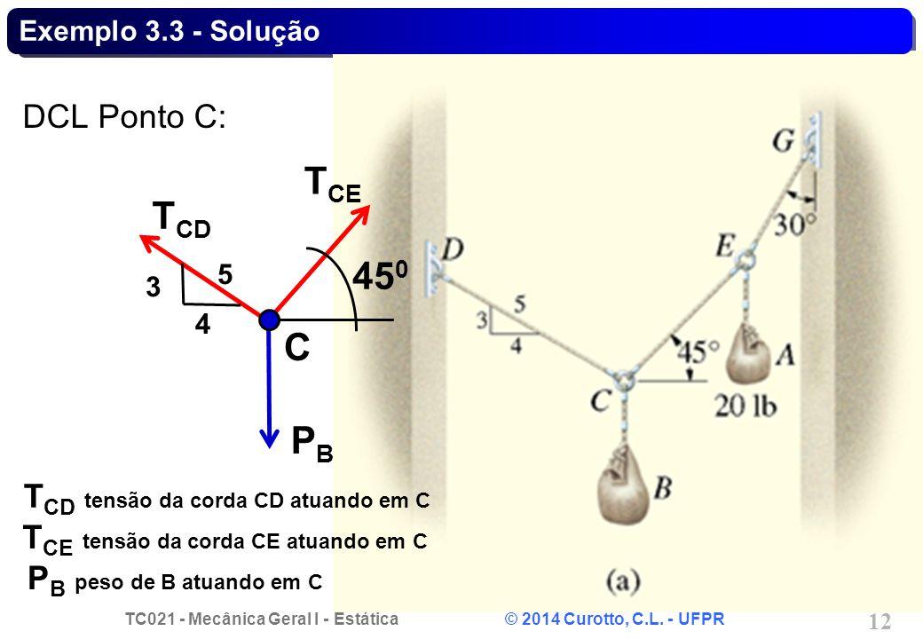 TCE TCD 450 C PB DCL Ponto C: TCD tensão da corda CD atuando em C