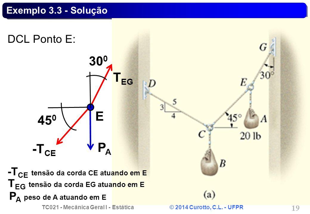 300 TEG E 450 PA -TCE DCL Ponto E:
