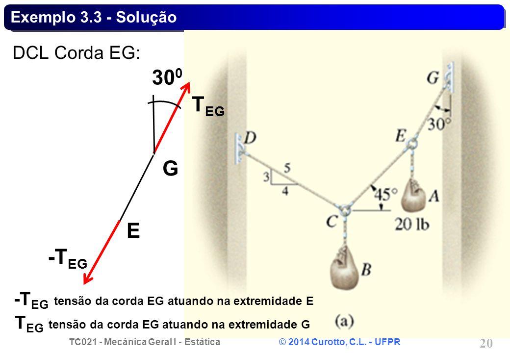 300 TEG G E -TEG DCL Corda EG: