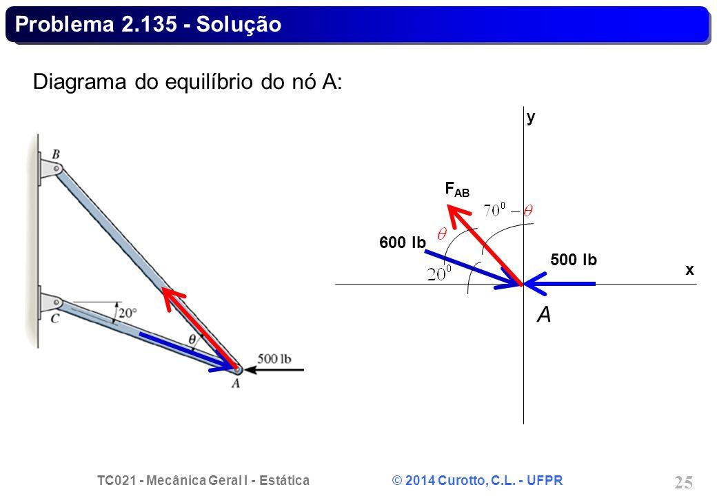Diagrama do equilíbrio do nó A:
