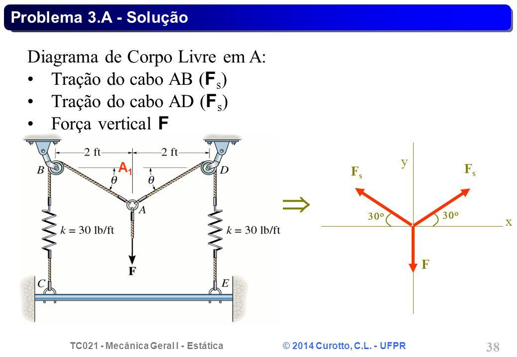  Diagrama de Corpo Livre em A: Tração do cabo AB (Fs)
