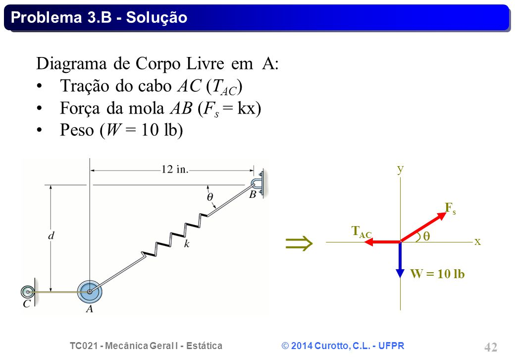  Diagrama de Corpo Livre em A: Tração do cabo AC (TAC)