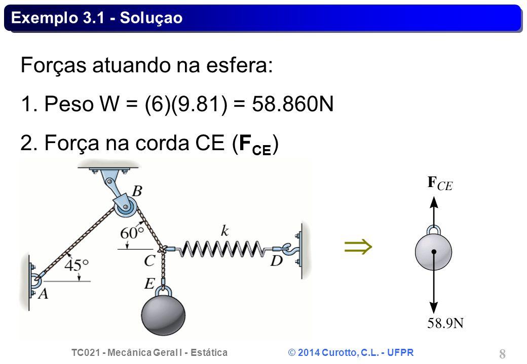  Forças atuando na esfera: 1. Peso W = (6)(9.81) = 58.860N