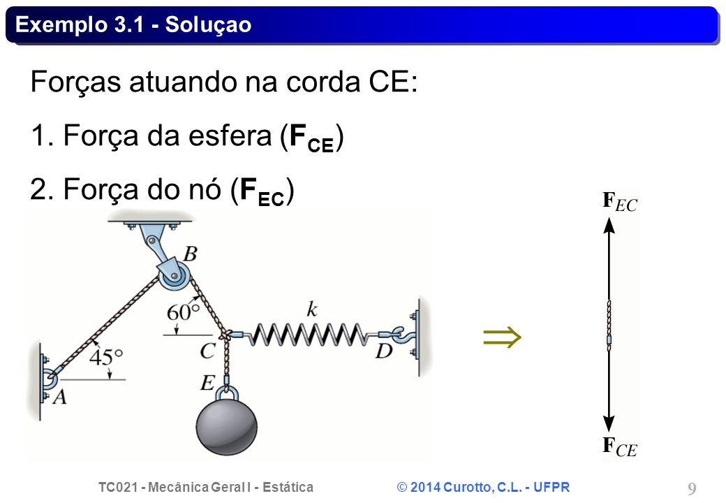  Forças atuando na corda CE: 1. Força da esfera (FCE)