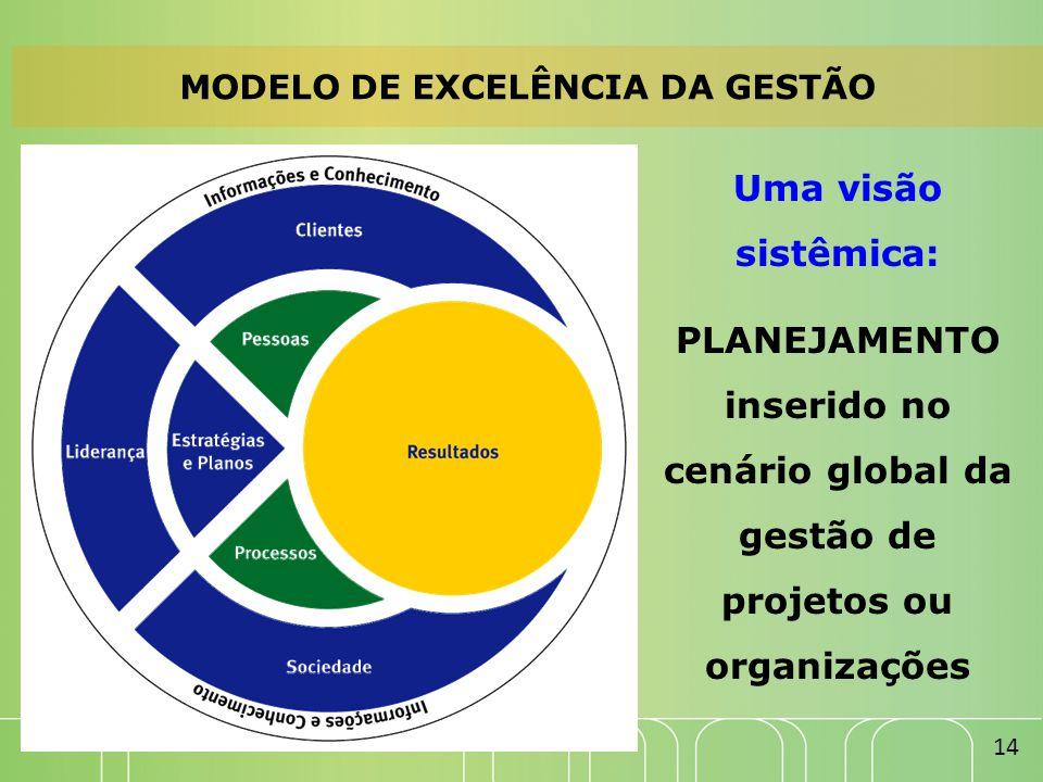 MODELO DE EXCELÊNCIA DA GESTÃO