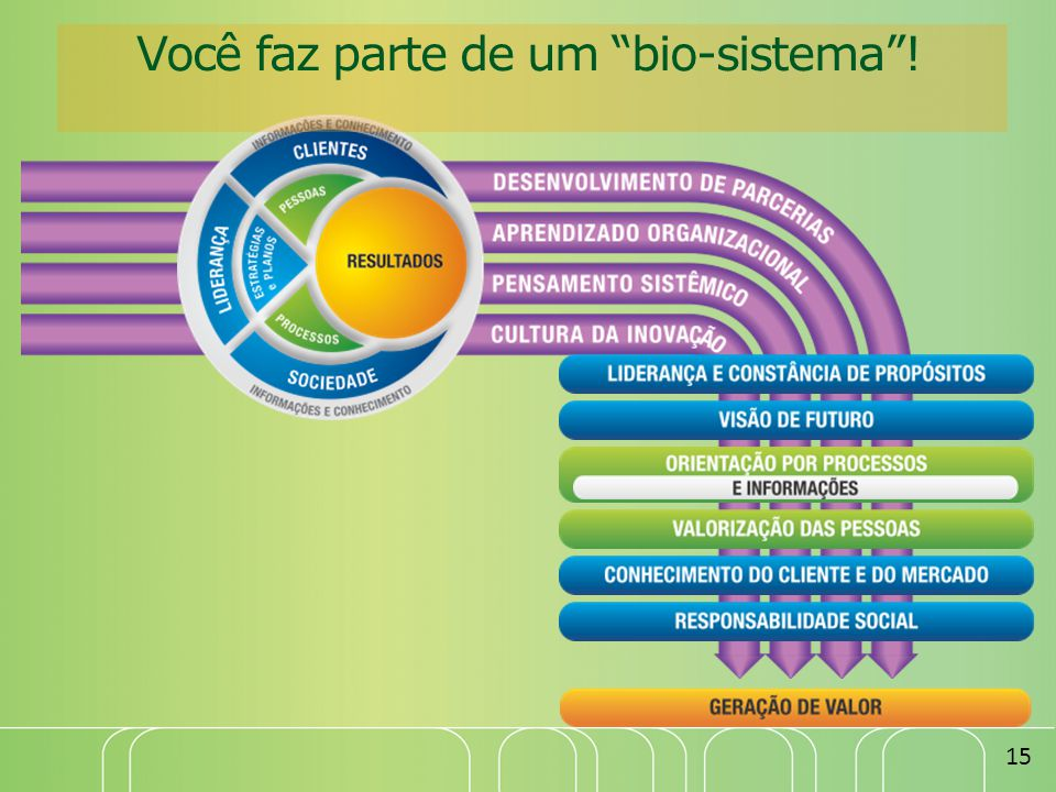 Você faz parte de um bio-sistema !