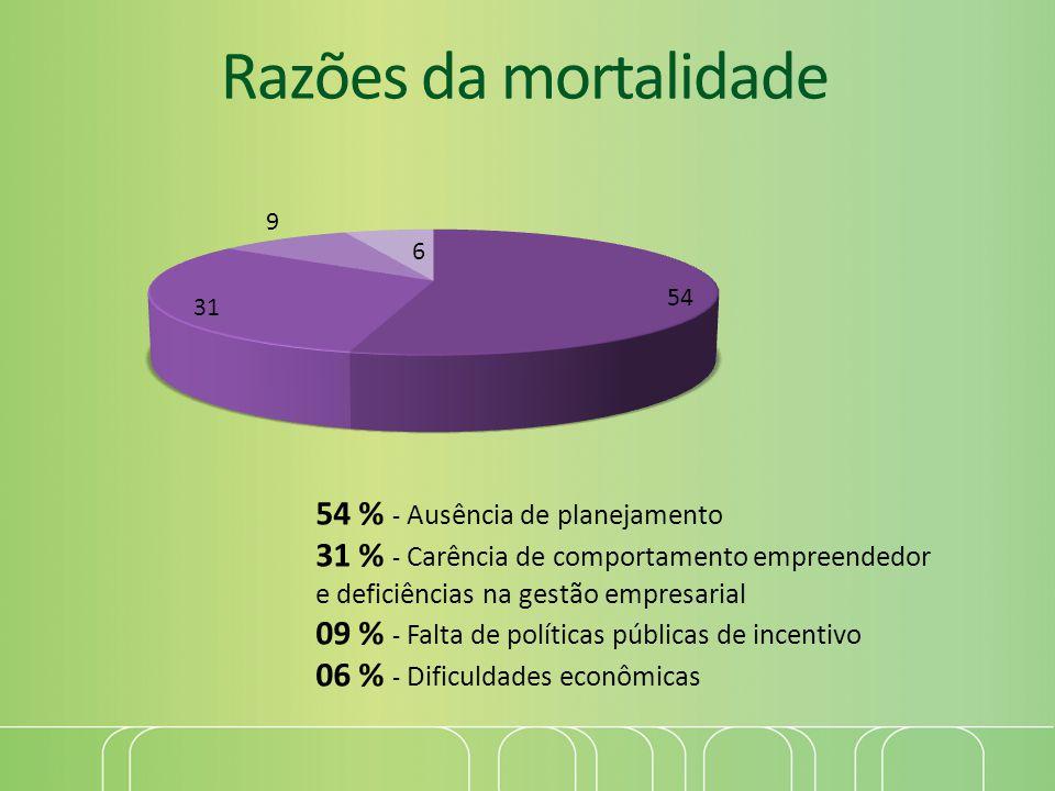 4/2/2017 4:36 PM Razões da mortalidade. 54 % - Ausência de planejamento 31 % - Carência de comportamento empreendedor.