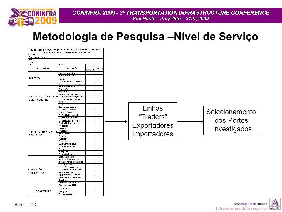 Metodologia de Pesquisa –Nível de Serviço