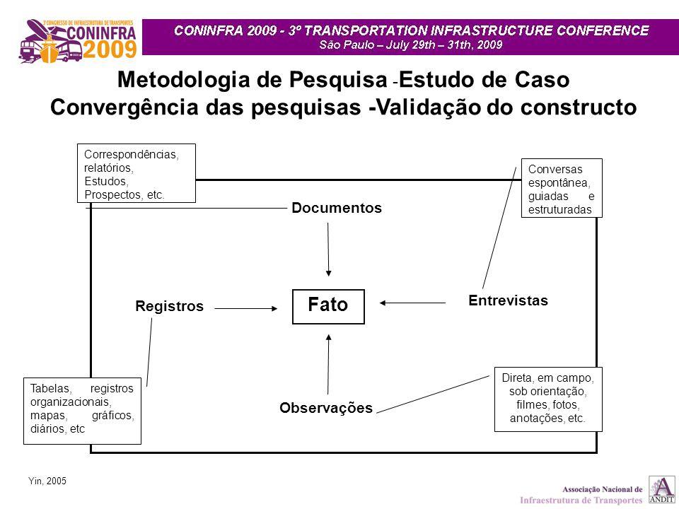 Convergência das pesquisas -Validação do constructo