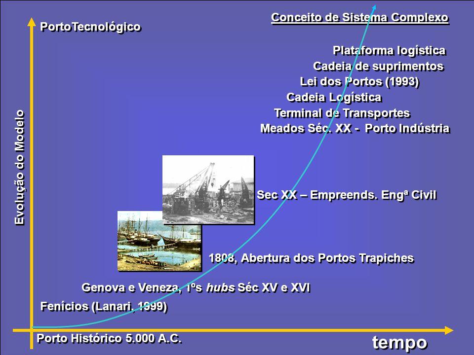 Conceito de Sistema Complexo