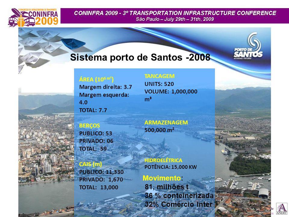 Sistema porto de Santos -2008