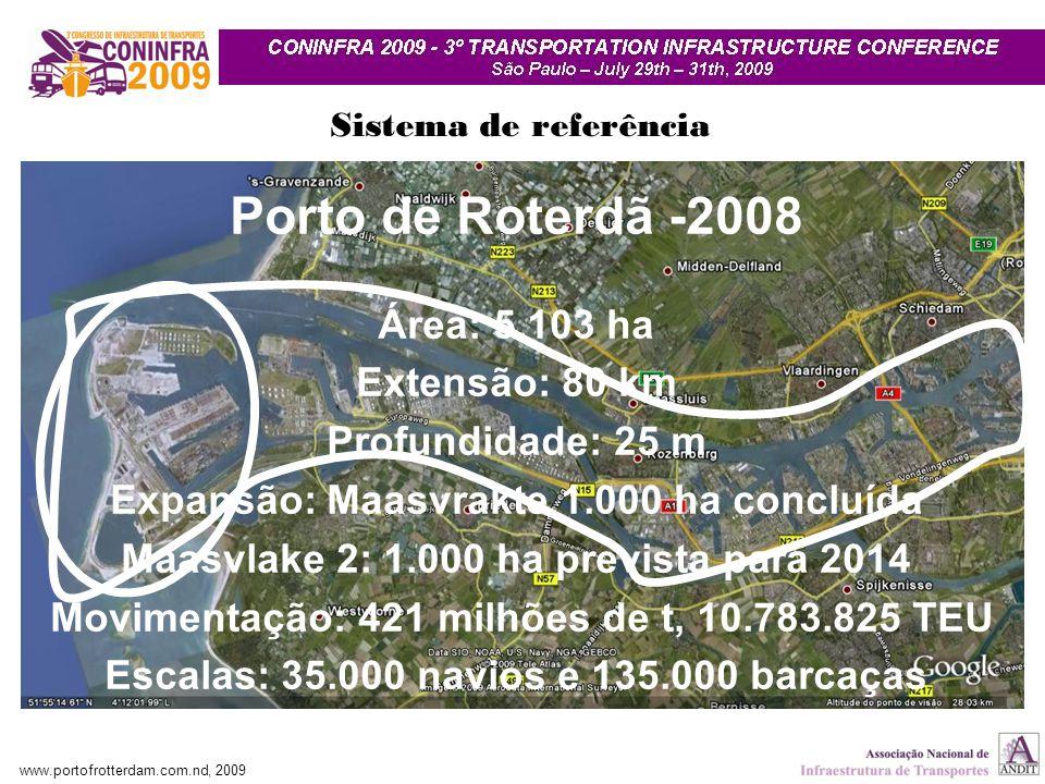 Porto de Roterdã -2008 Área: 5.103 ha Extensão: 80 km