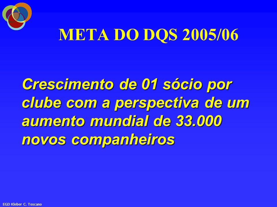 META DO DQS 2005/06 Crescimento de 01 sócio por clube com a perspectiva de um aumento mundial de 33.000 novos companheiros.