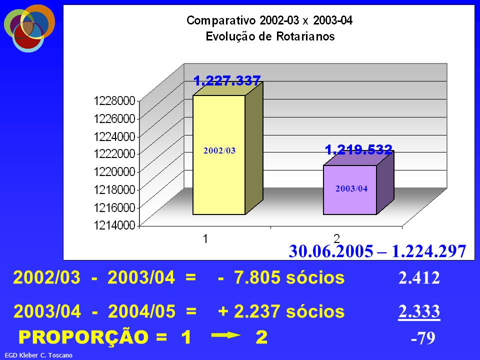 2002/03 2003/04. 30.06.2005 – 1.224.297. 2002/03 - 2003/04 = - 7.805 sócios. 2003/04 - 2004/05 = + 2.237 sócios.