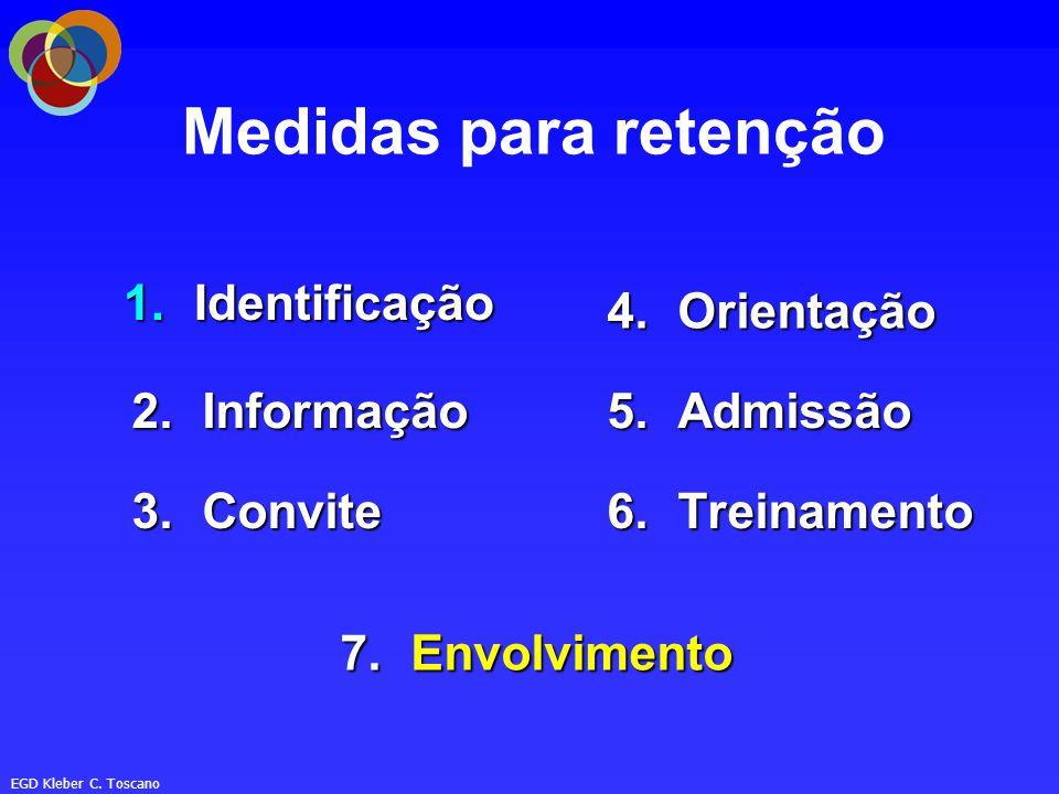 Medidas para retenção Identificação Orientação Informação Admissão