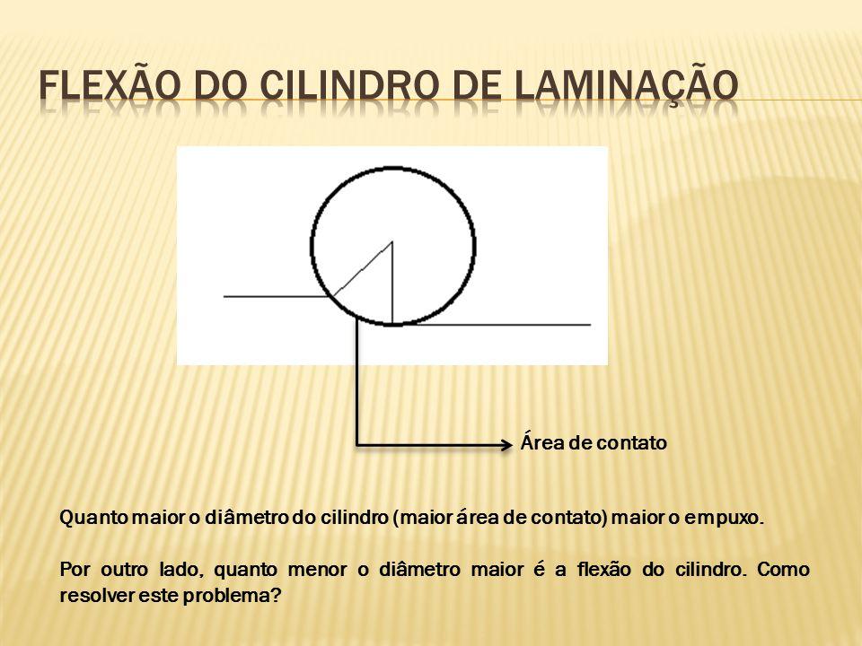 Flexão do cilindro de laminação
