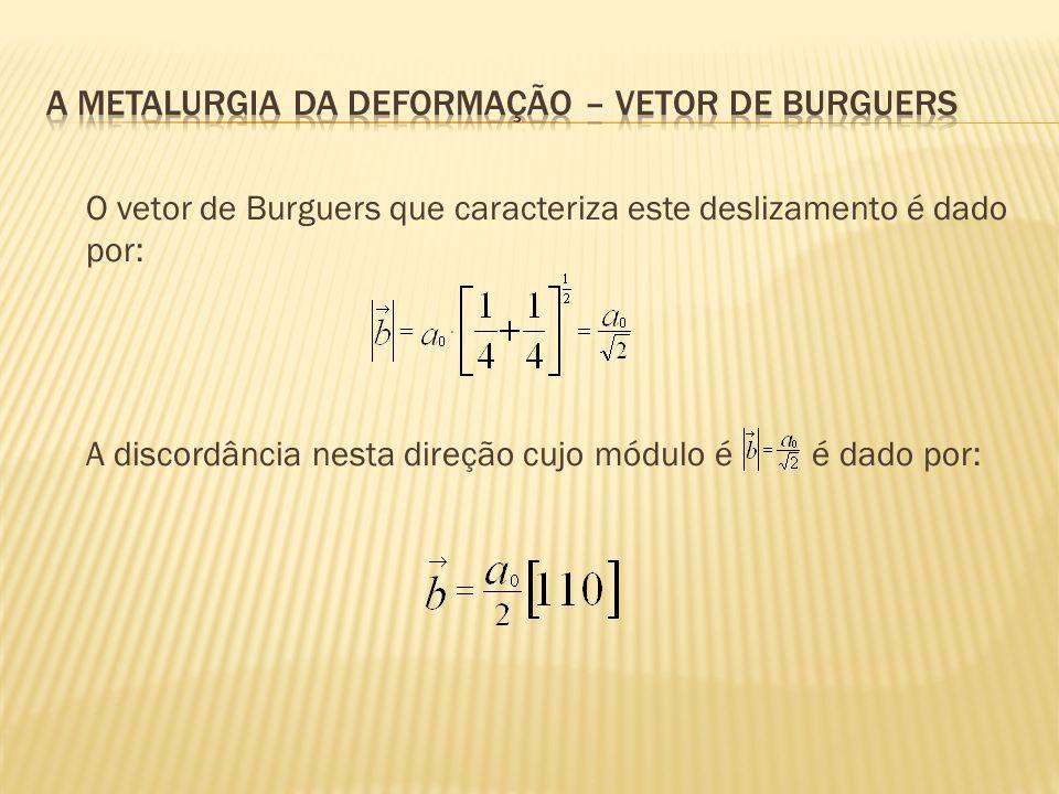 A metalurgia da deformação – Vetor de burguers