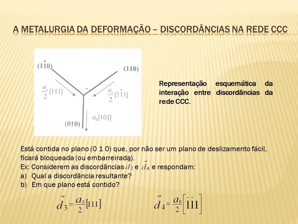 A metalurgia da deformação – discordâncias na rede ccc