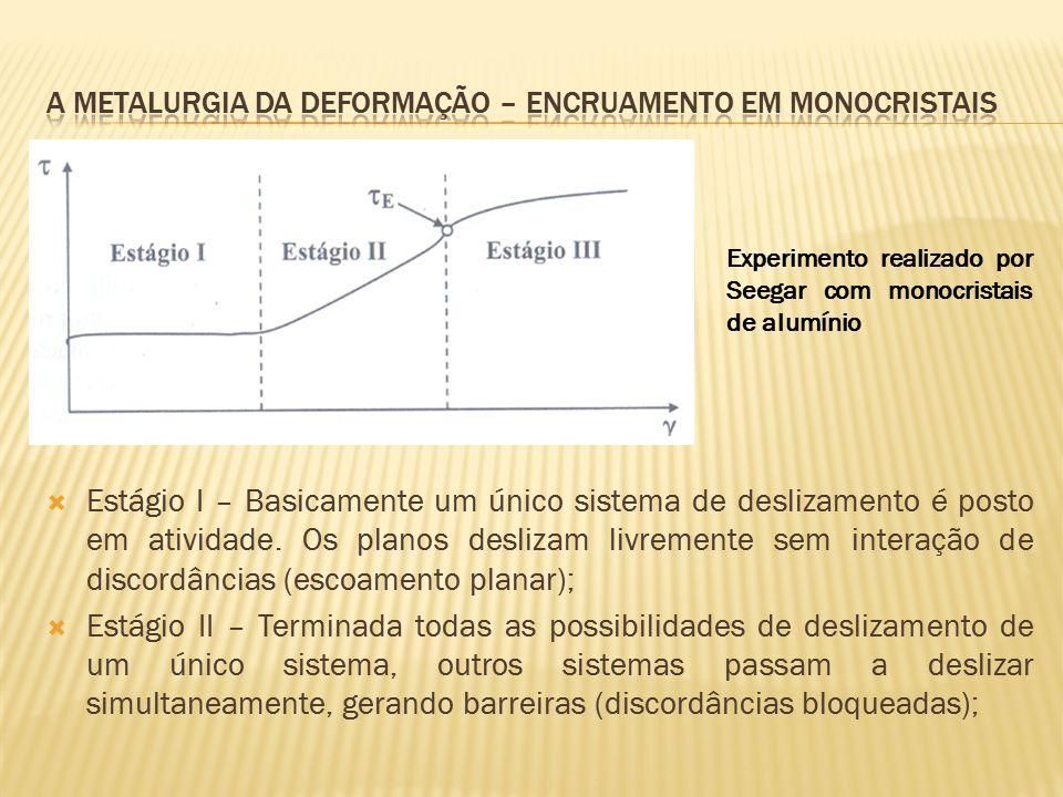 A metalurgia da deformação – encruamento em monocristais