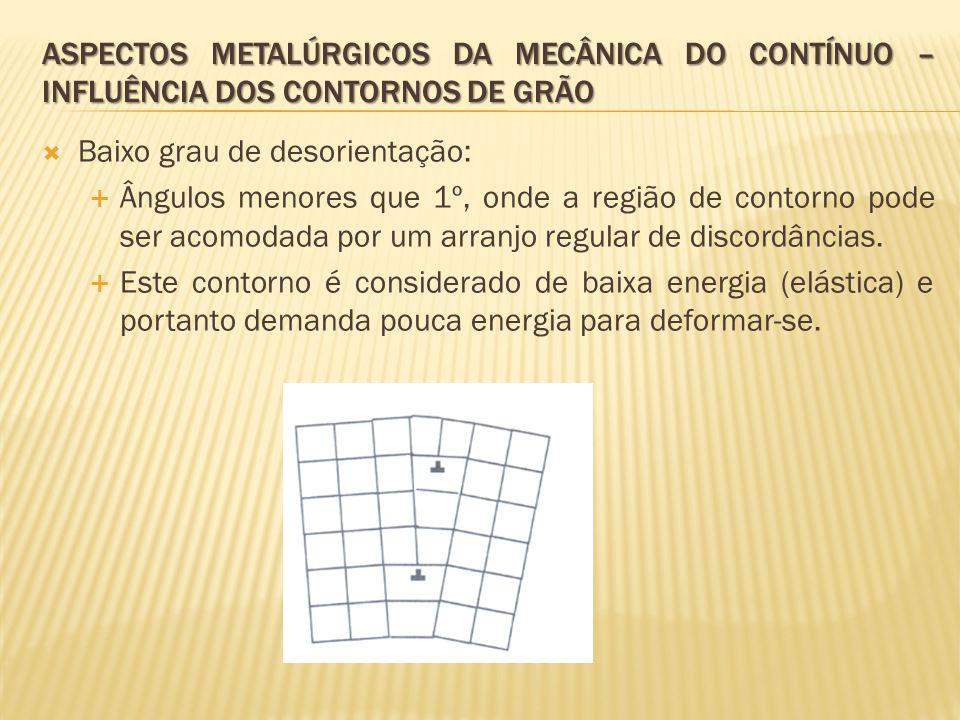 Aspectos metalúrgicos da mecânica do contínuo – influência dos contornos de grão