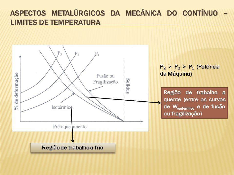 Aspectos metalúrgicos da mecânica do contínuo – limites de temperatura