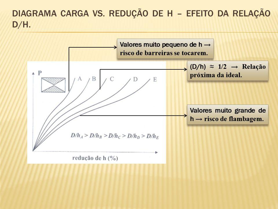 Diagrama carga vs. Redução de h – efeito da relação d/h.