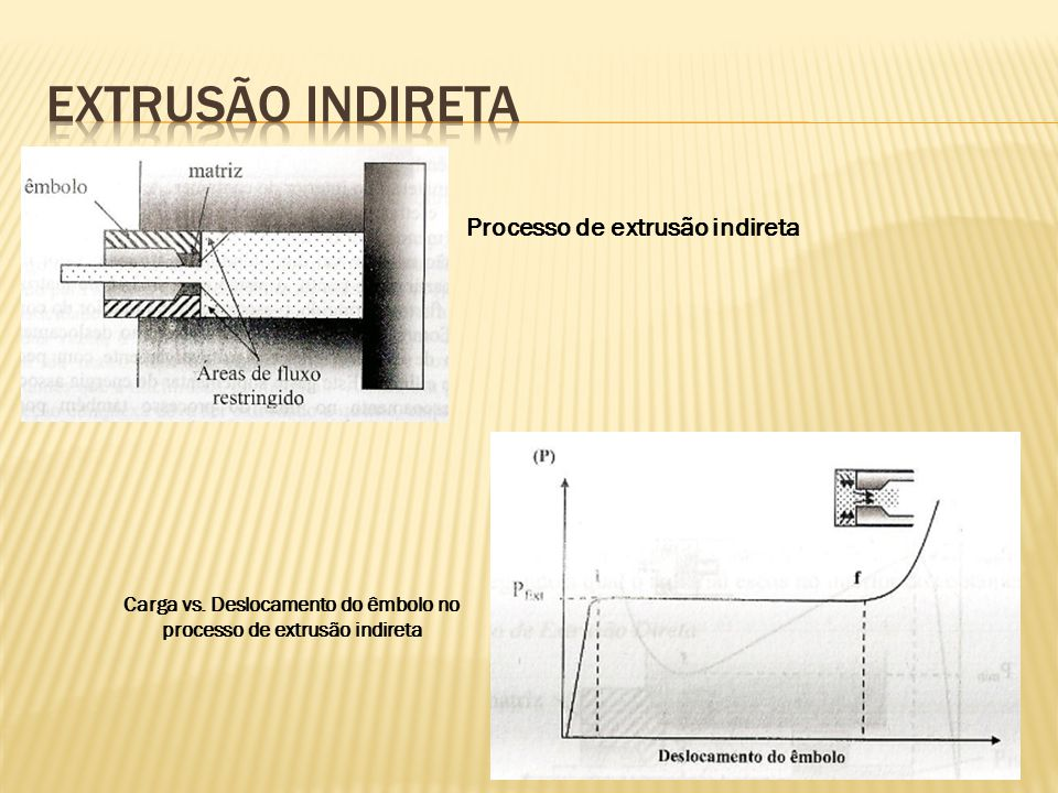 Extrusão indireta Processo de extrusão indireta