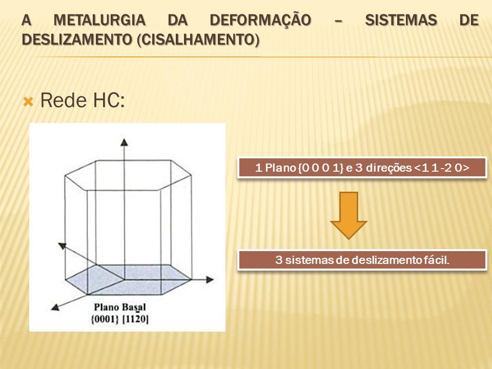 A Metalurgia da deformação – Sistemas de deslizamento (cisalhamento)