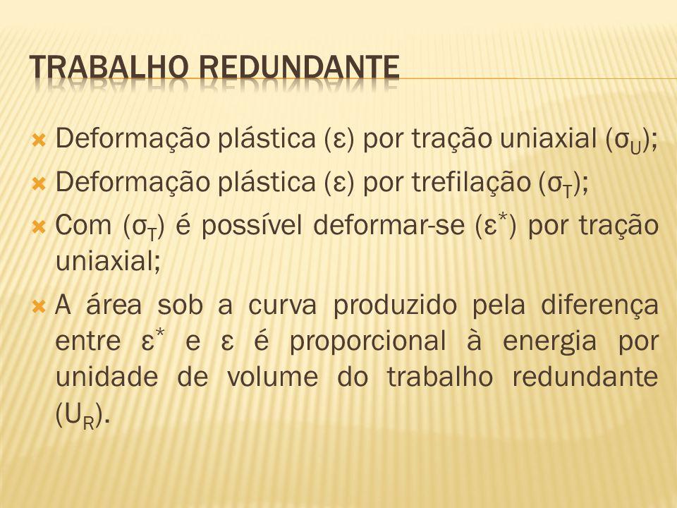Trabalho redundante Deformação plástica (ε) por tração uniaxial (σU);