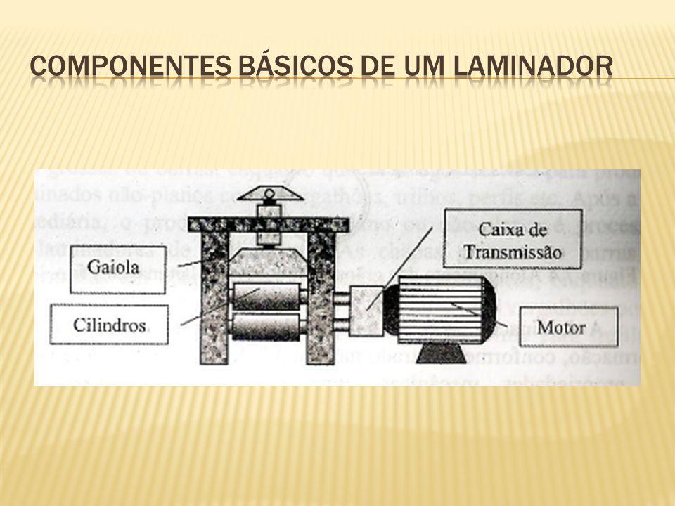 Componentes básicos de um laminador