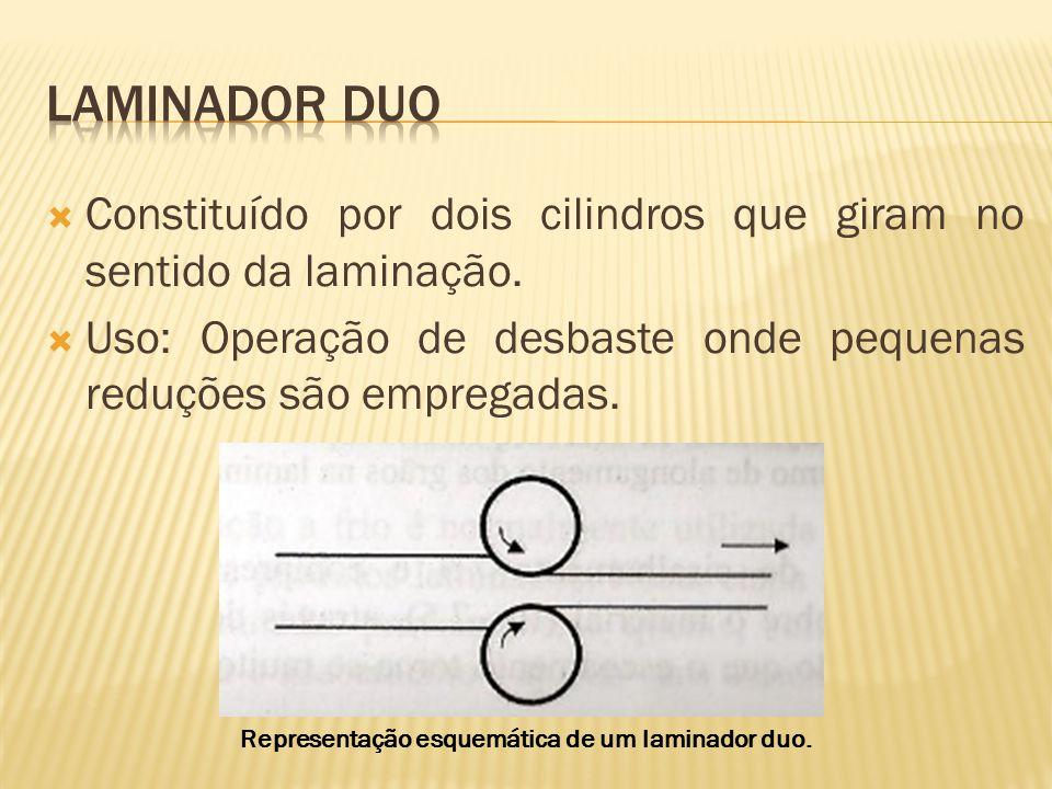 Representação esquemática de um laminador duo.