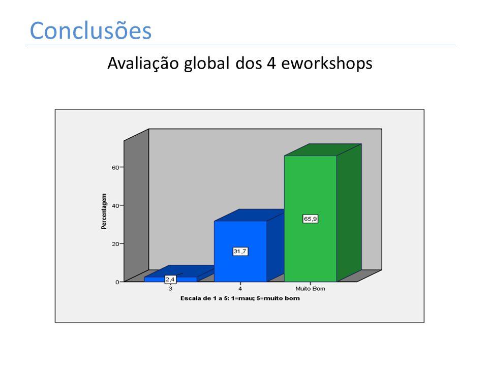 Avaliação global dos 4 eworkshops