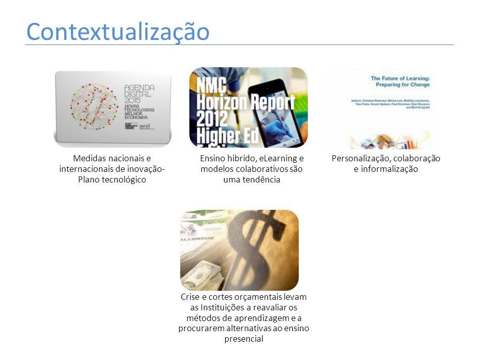Contextualização Medidas nacionais e internacionais de inovação- Plano tecnológico.