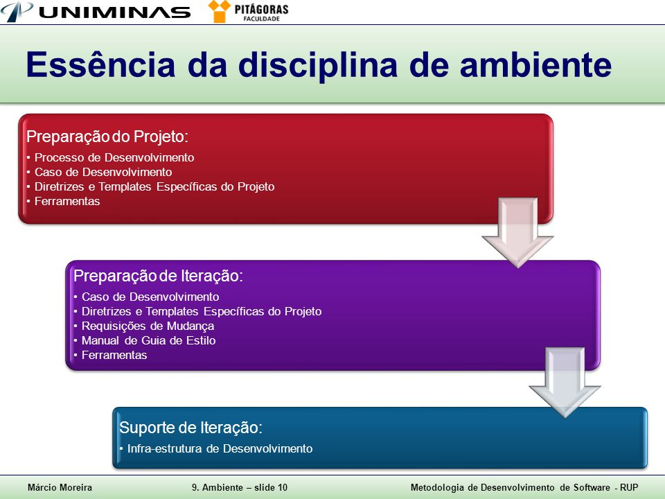 Essência da disciplina de ambiente