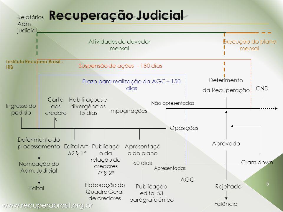 Recuperação Judicial www.recuperabrasil.org.br Relatórios Adm judicial
