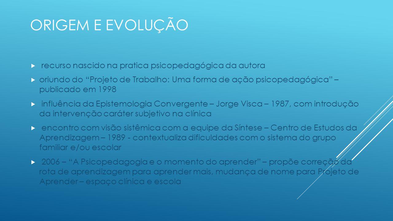 Origem e evolução recurso nascido na pratica psicopedagógica da autora