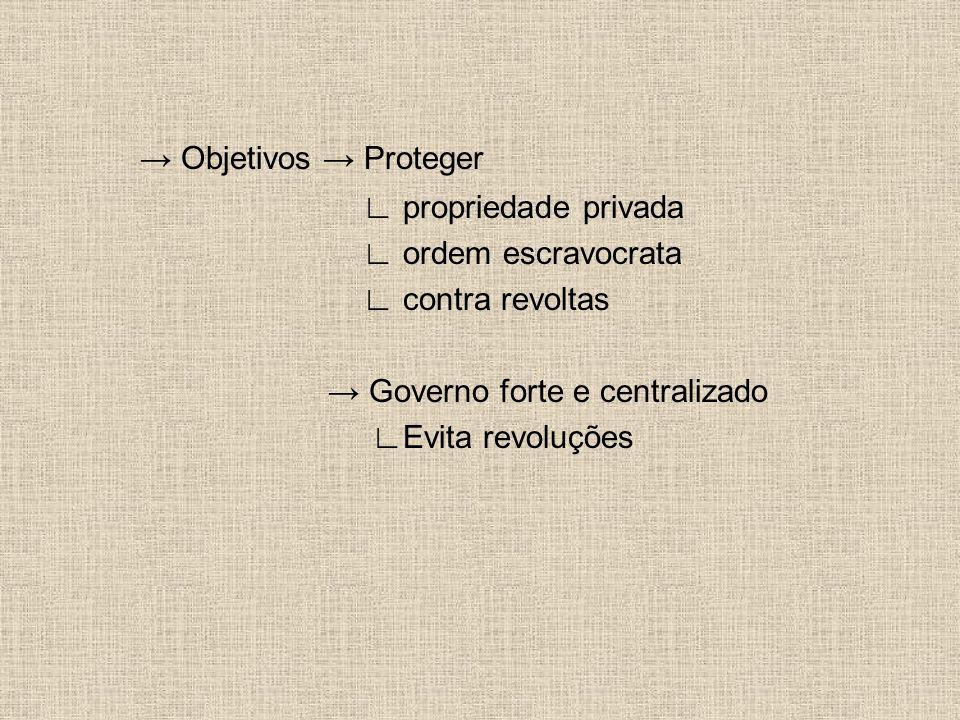 → Objetivos → Proteger ∟ propriedade privada ∟ ordem escravocrata