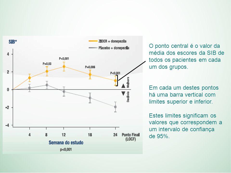 O ponto central é o valor da média dos escores da SIB de todos os pacientes em cada um dos grupos.