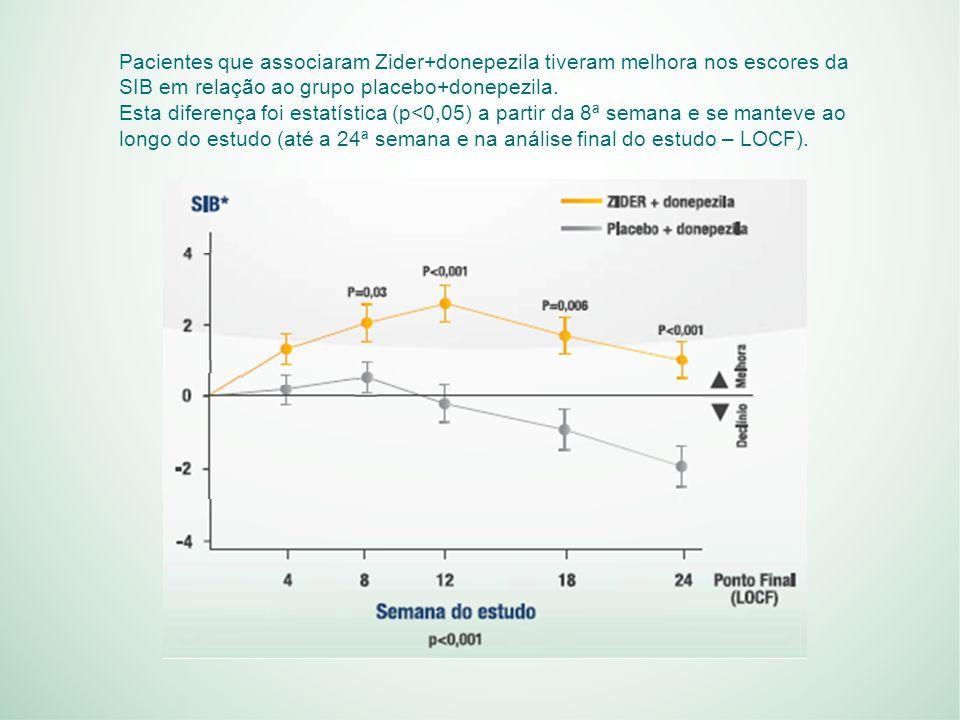 Pacientes que associaram Zider+donepezila tiveram melhora nos escores da SIB em relação ao grupo placebo+donepezila.