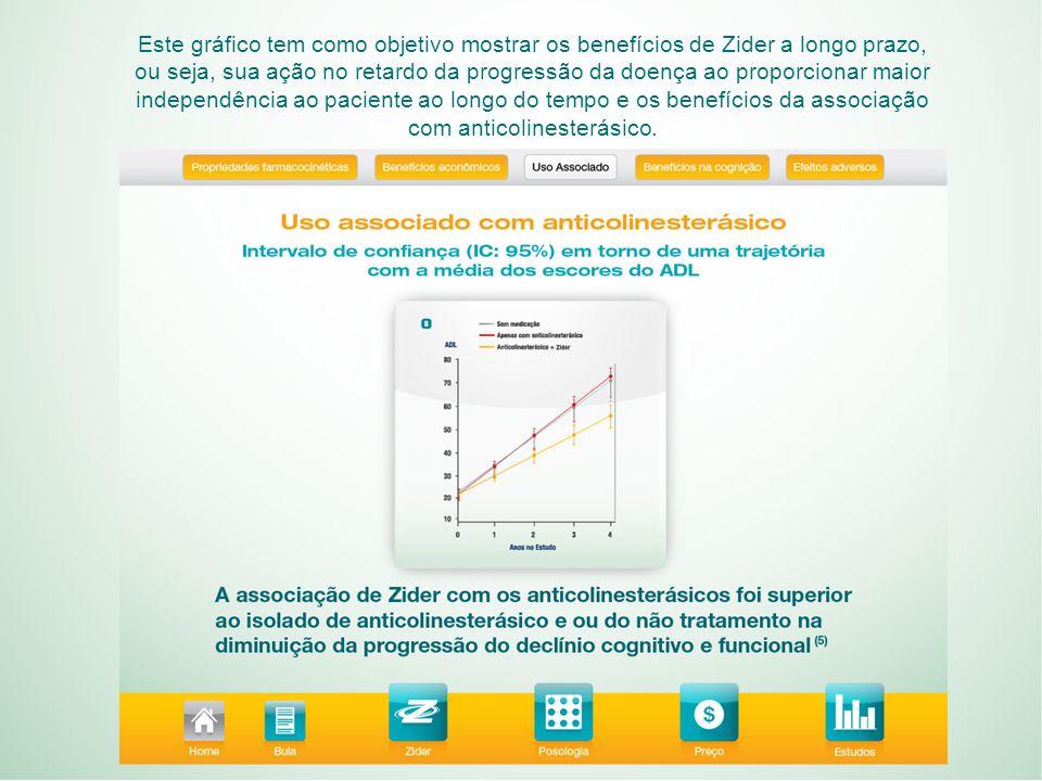 Este gráfico tem como objetivo mostrar os benefícios de Zider a longo prazo, ou seja, sua ação no retardo da progressão da doença ao proporcionar maior independência ao paciente ao longo do tempo e os benefícios da associação com anticolinesterásico.