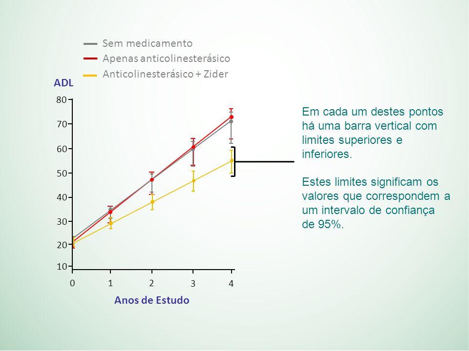 Apenas anticolinesterásico Anticolinesterásico + Zider ADL