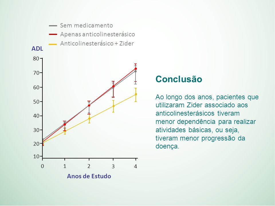Conclusão Sem medicamento Apenas anticolinesterásico
