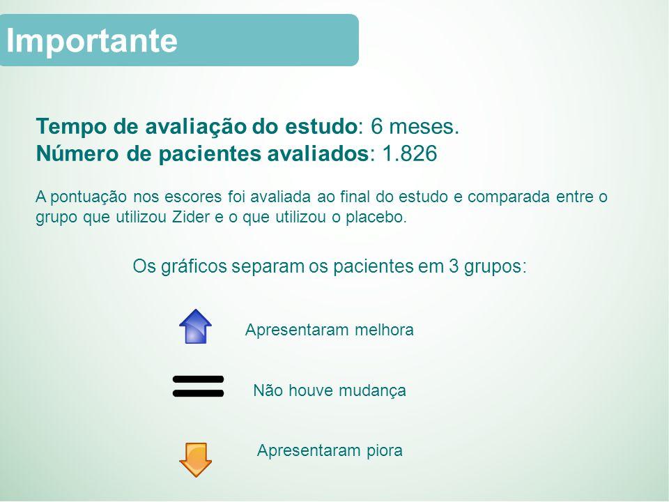 Os gráficos separam os pacientes em 3 grupos: