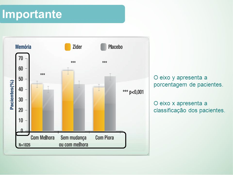 Importante O eixo y apresenta a porcentagem de pacientes.