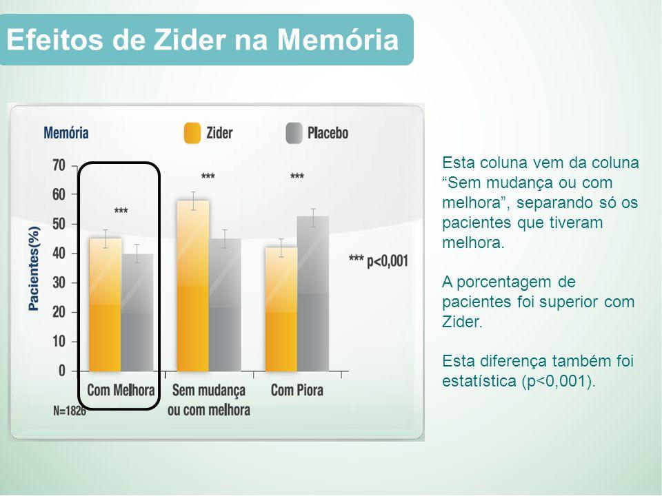 Efeitos de Zider na Memória