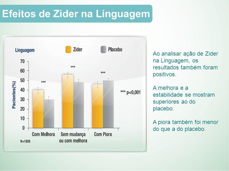 Efeitos de Zider na Linguagem