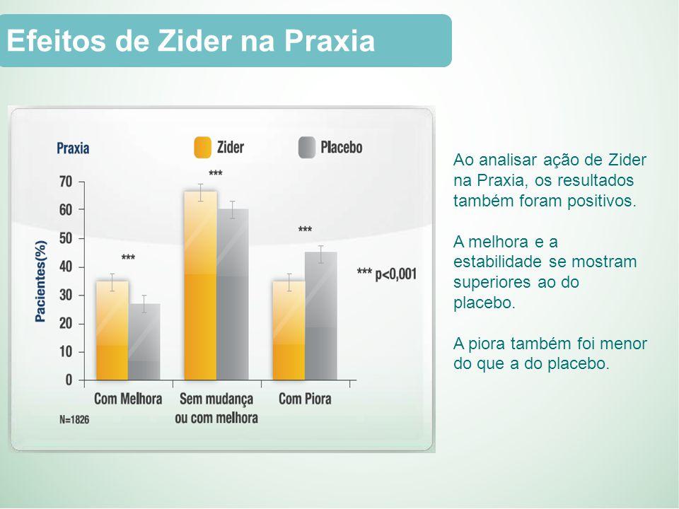 Efeitos de Zider na Praxia